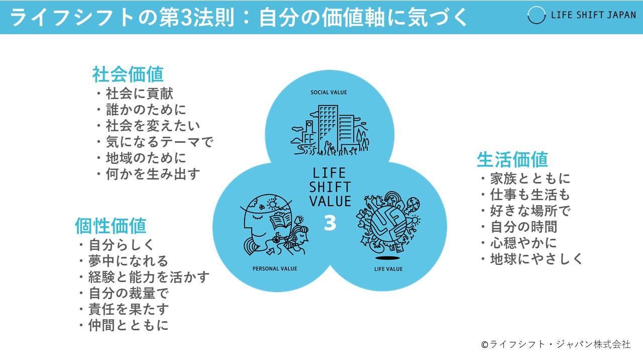 【ワークショップ開催】人生100年時代のライフデザインを考える『ライフシフトの学校』第1期シリーズ1(全3回)開講!6月19日・27日・7月2日@東京外苑前
