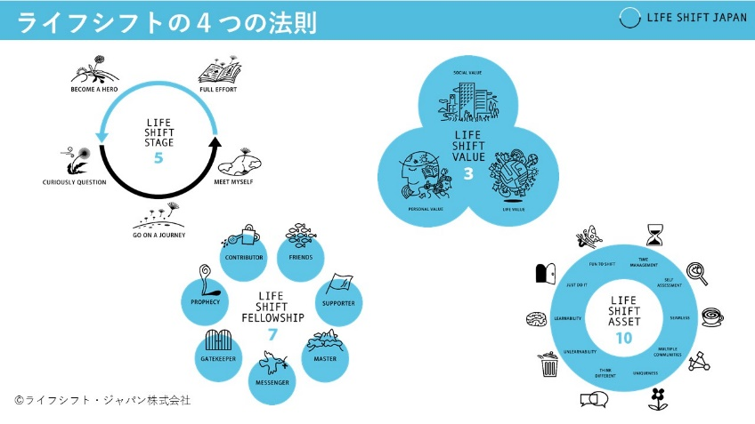 人生100年時代のライフデザインを考える『ライフシフトの学校』第1期シリーズ1(全3回)開講!6月19日・27日・7月2日@東京外苑前